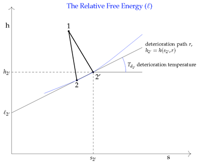 Relative Free Energy Function