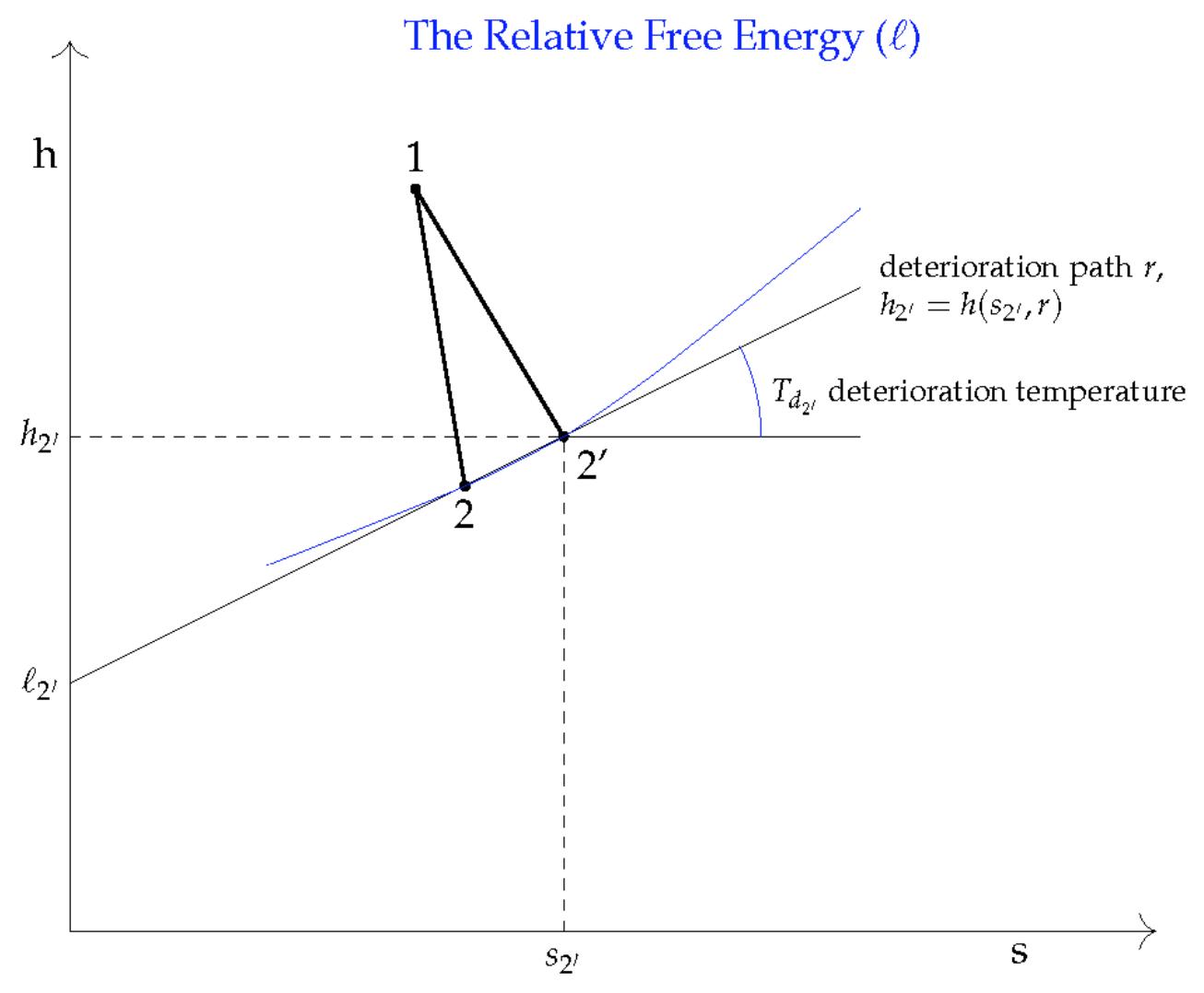 Relative Free Energy Function